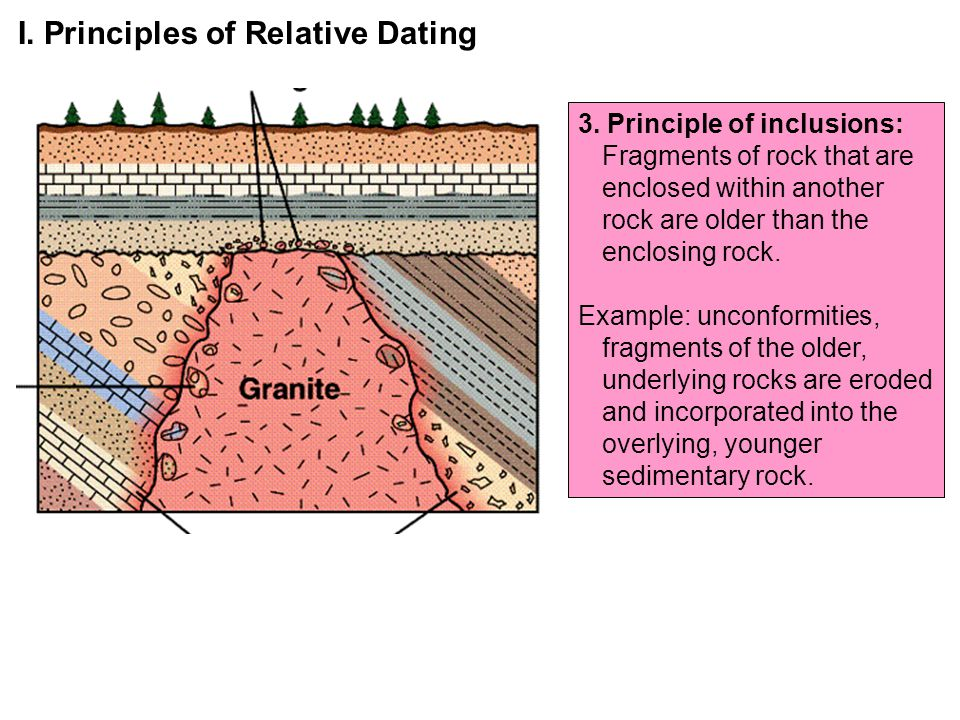 What is the problem with relative dating