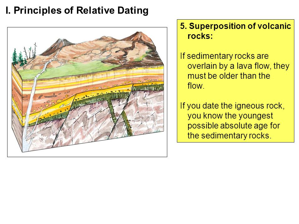What are the three principles of relative dating