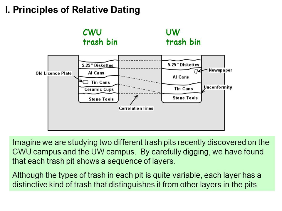 Three principles of relative dating