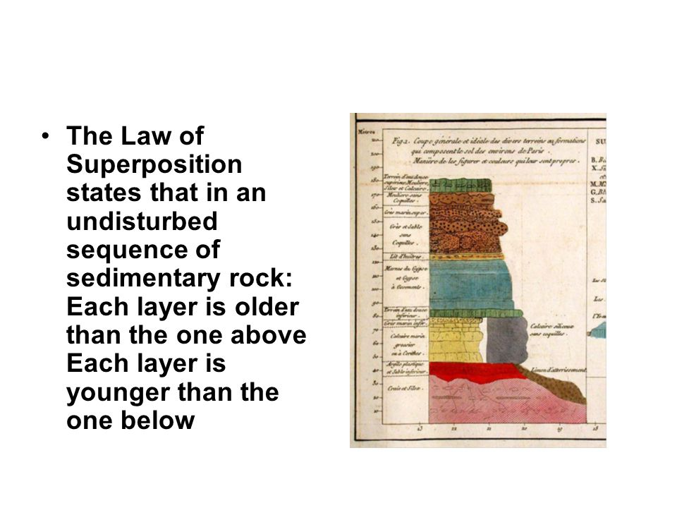 The Law of Superposition states that in an undisturbed sequence of sedimentary rock: Each layer is older than the one above Each layer is younger than the one below