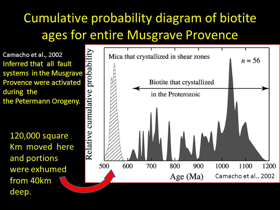 Cumulative probability diagram of biotite ages for entire Musgrave Provence