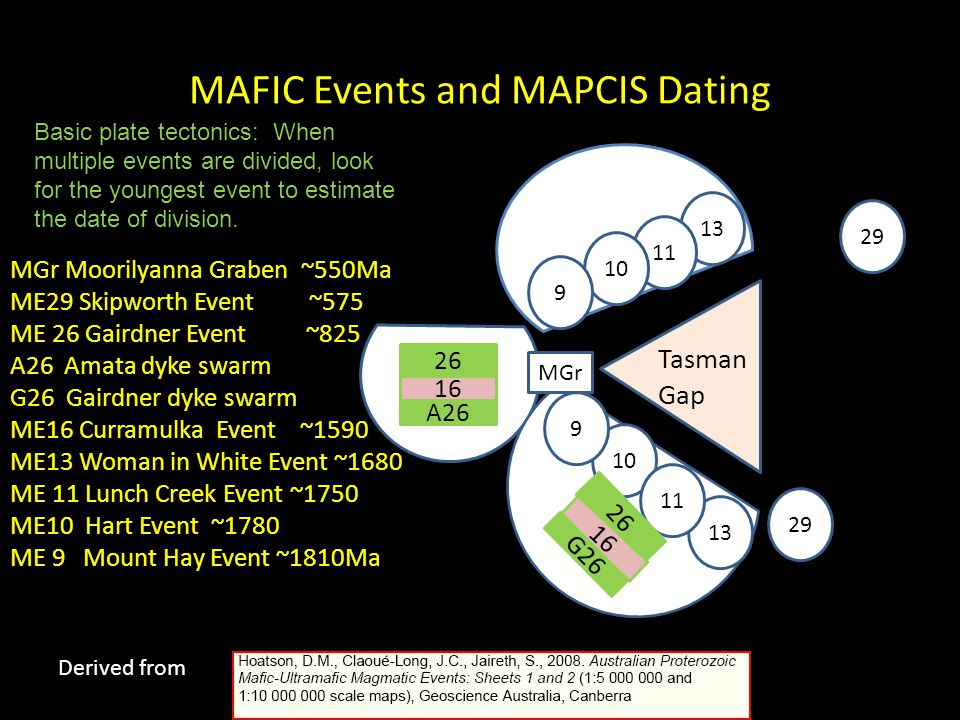 MAFIC Events and MAPCIS Dating