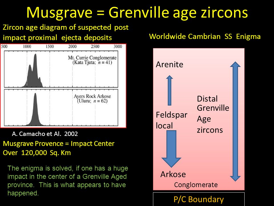 Musgrave = Grenville age zircons