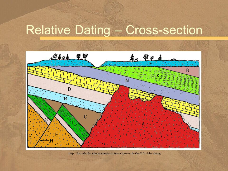 Relative Dating – Cross-section