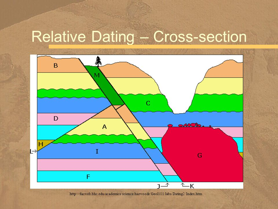 Relative dating 1 earth science lab