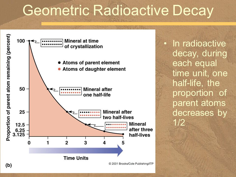 Geometric Radioactive Decay