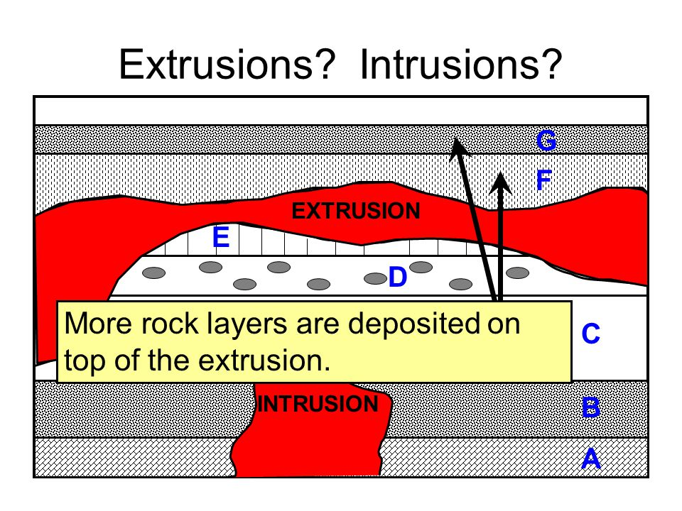 Extrusions Intrusions