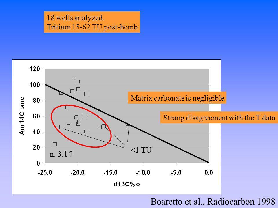 Boaretto et al., Radiocarbon 1998