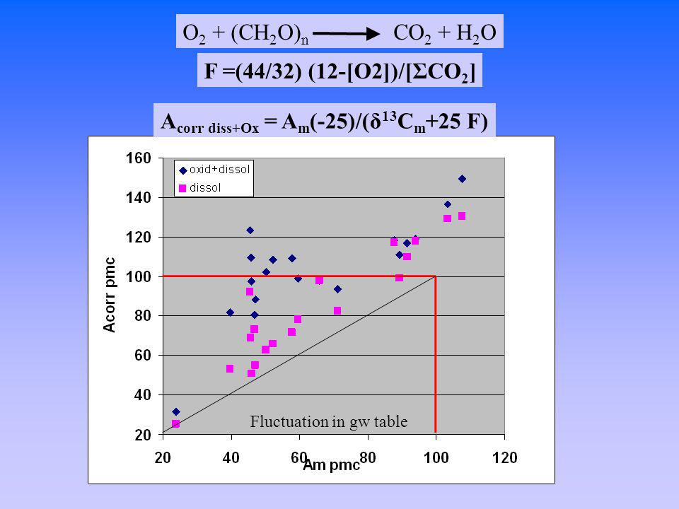 Acorr diss+Ox = Am(-25)/(δ13Cm+25 F)