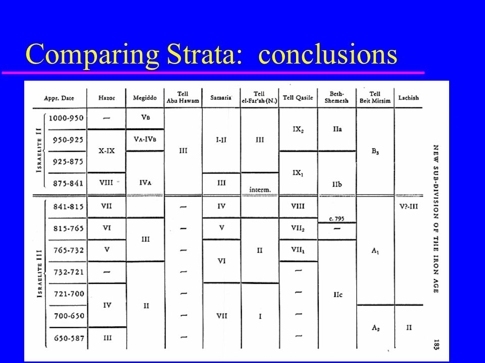 Comparing Strata: conclusions