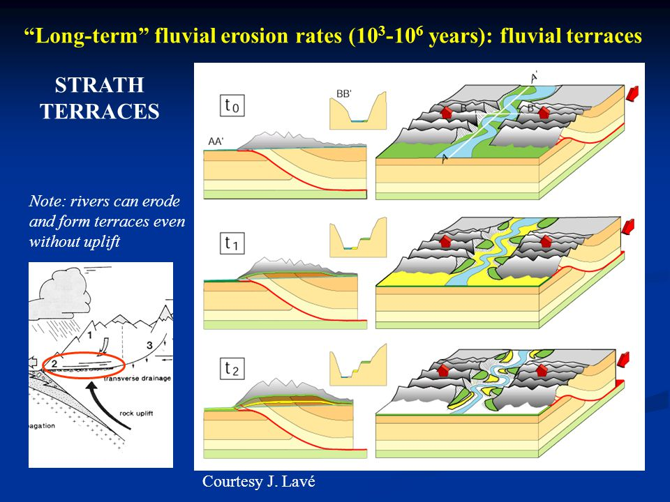 Long-term fluvial erosion rates (103-106 years): fluvial terraces