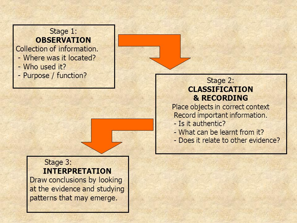 OBSERVATION CLASSIFICATION & RECORDING INTERPRETATION