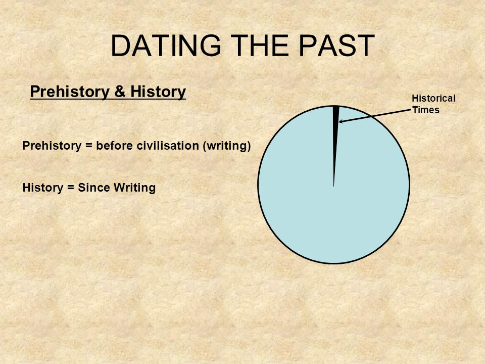 DATING THE PAST Prehistory & History
