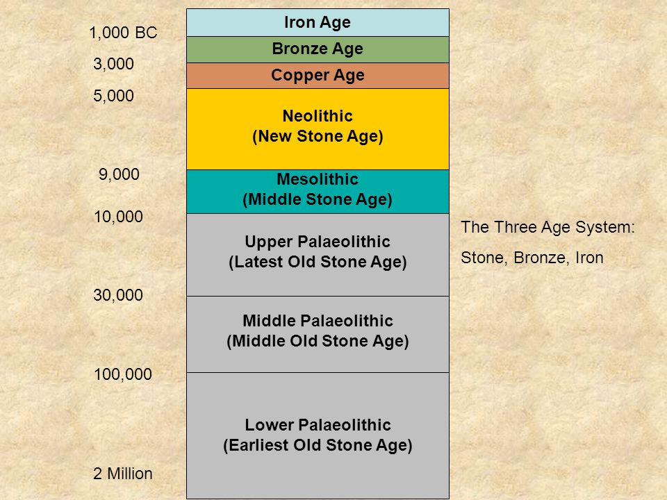 (Earliest Old Stone Age)