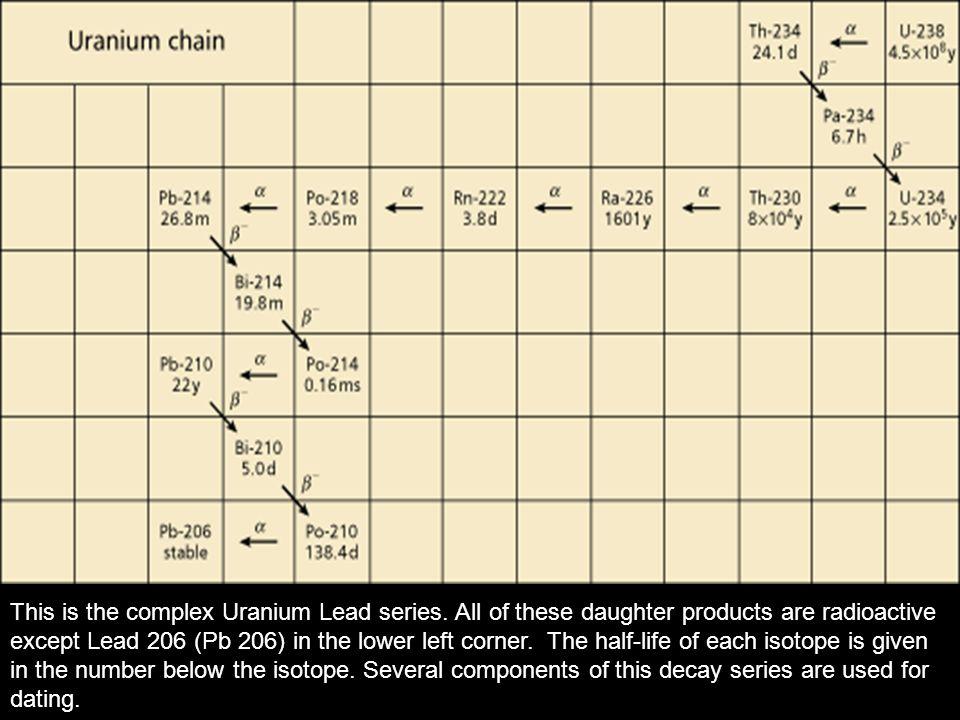 This is the complex Uranium Lead series