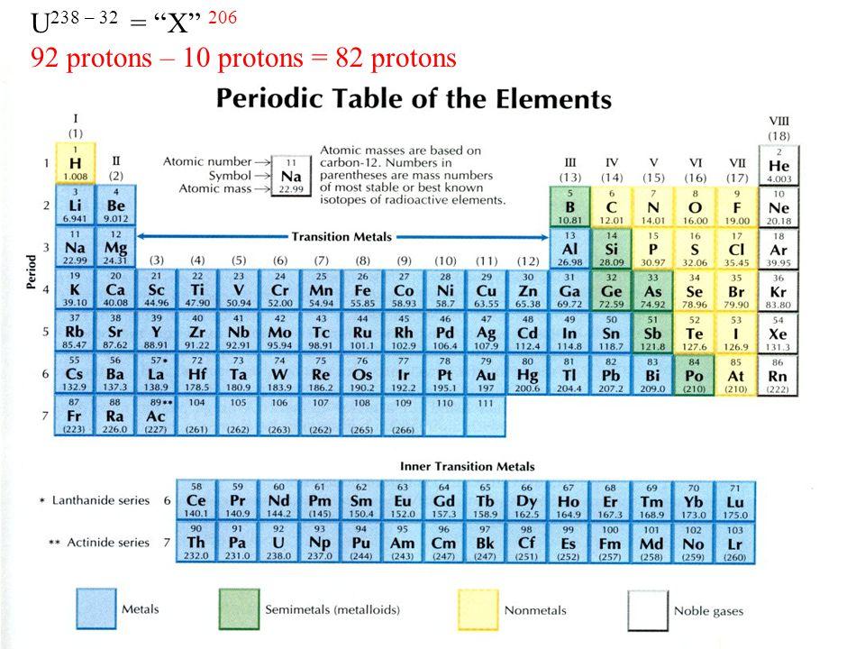 U238 – 32 = X 206 92 protons – 10 protons = 82 protons