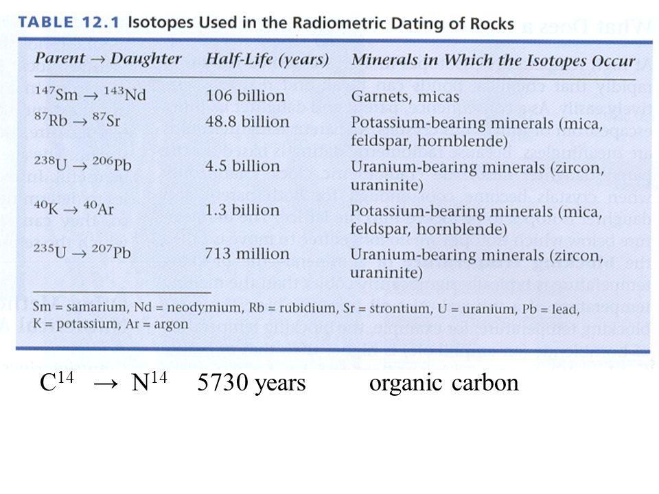 C14 → N14 5730 years organic carbon
