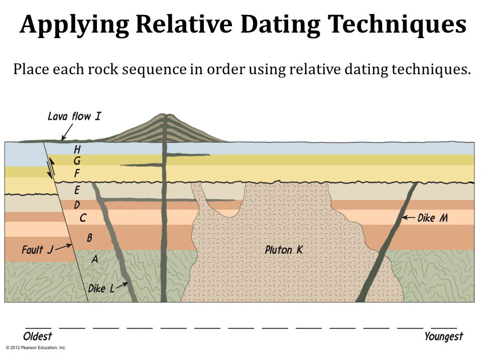 Definition of the word relative dating