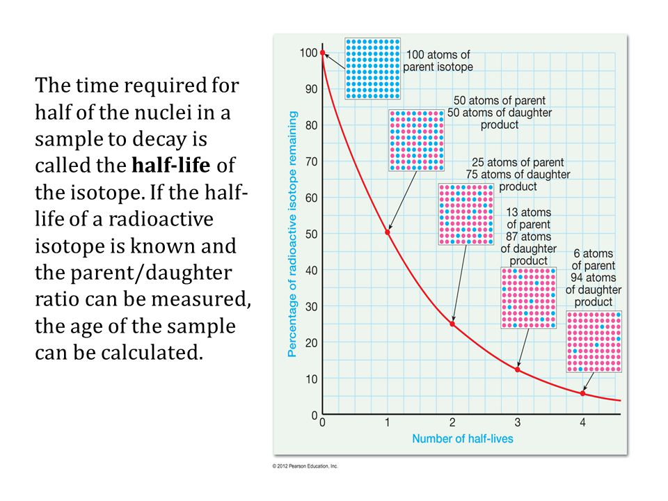 The time required for half of the nuclei in a sample to decay is called the half-life of the isotope.