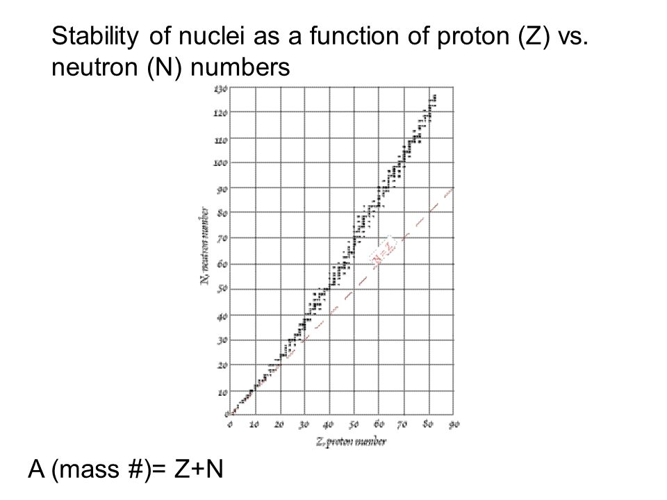 Stability of nuclei as a function of proton (Z) vs. neutron (N) numbers