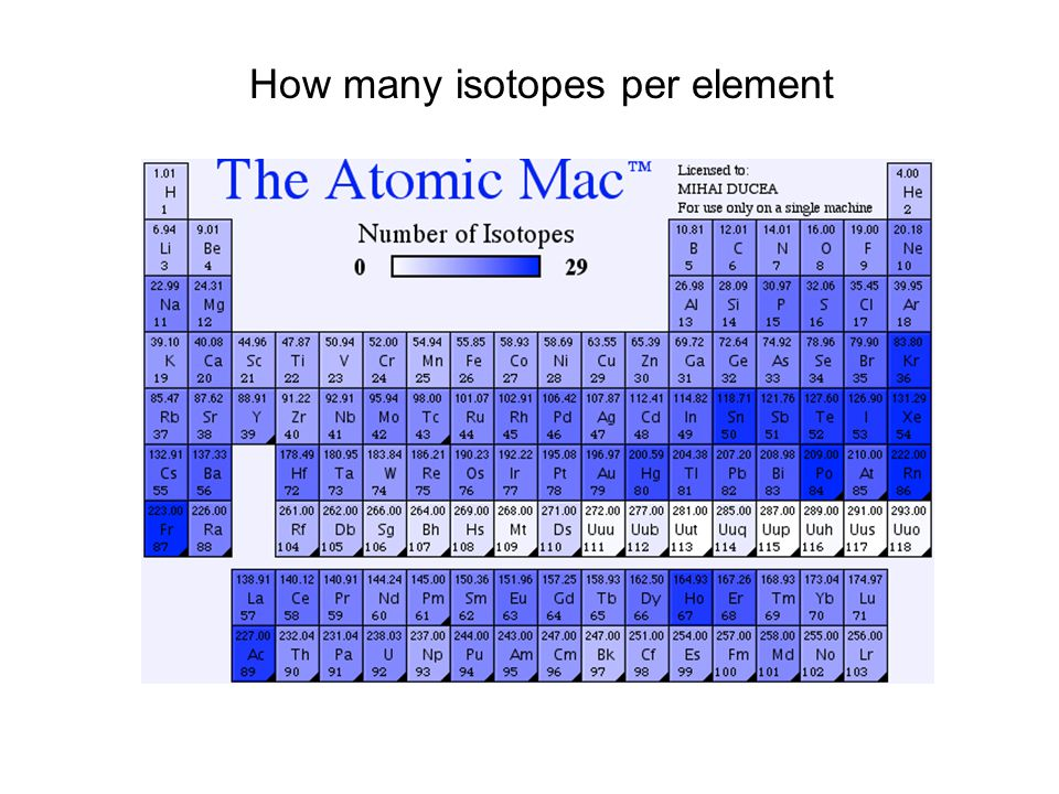 How many isotopes per element