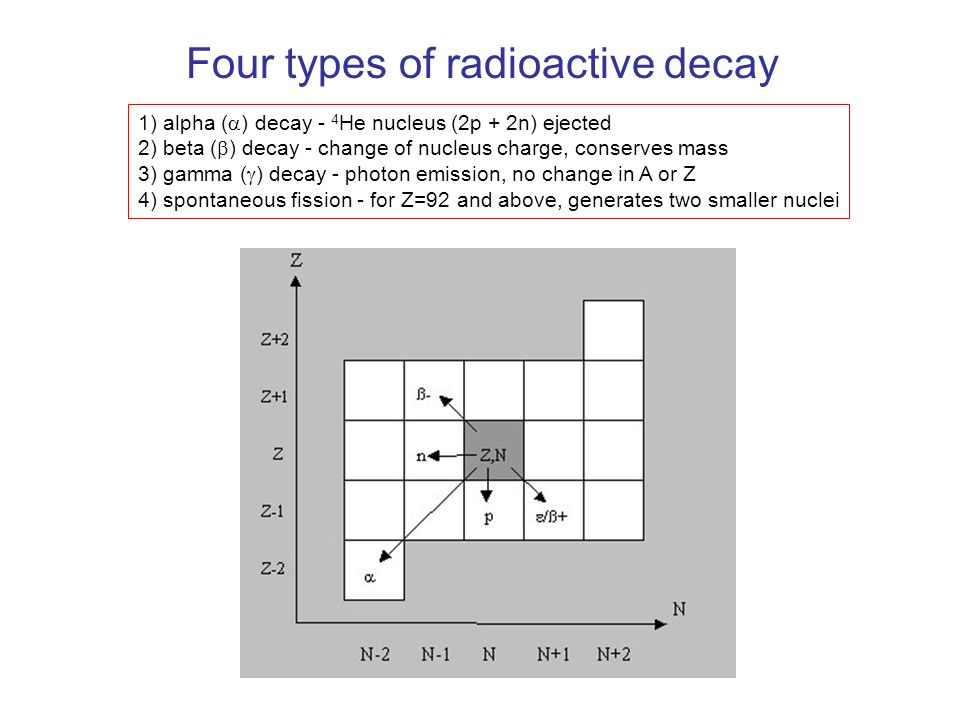 What are the two types of radioactive dating
