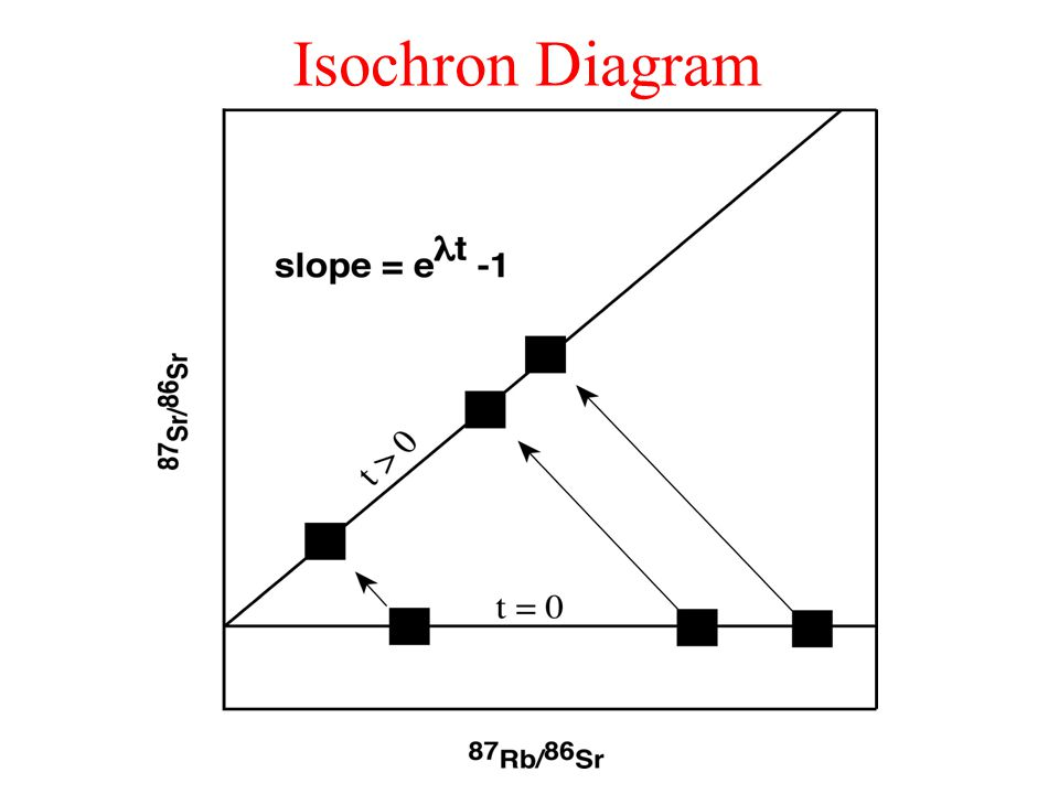 Isochron Diagram
