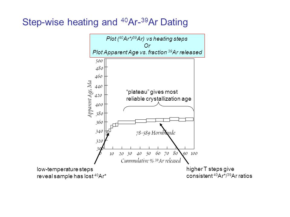 Step-wise heating and 40Ar-39Ar Dating