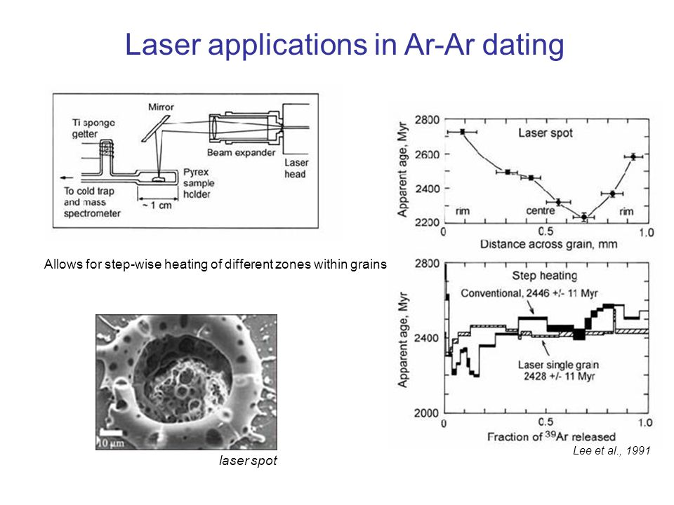 Laser applications in Ar-Ar dating
