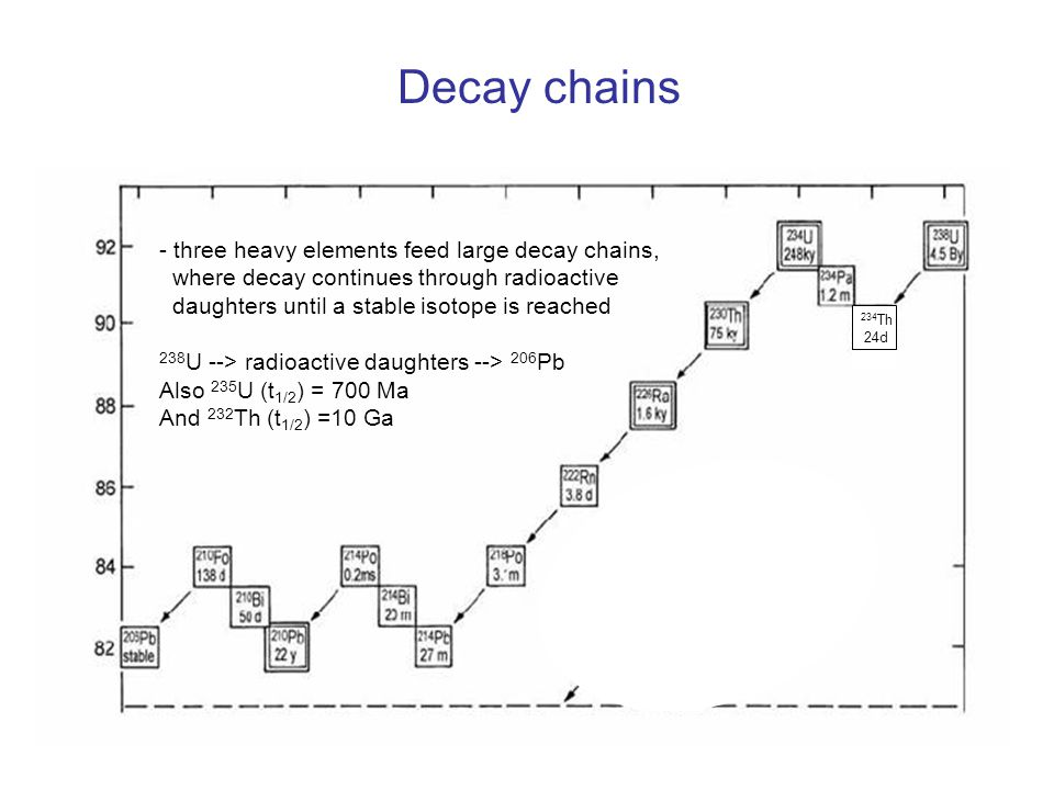 Decay chains - three heavy elements feed large decay chains,