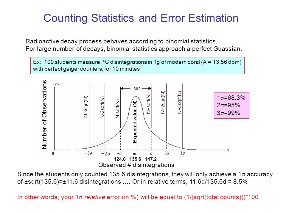 Counting Statistics and Error Estimation