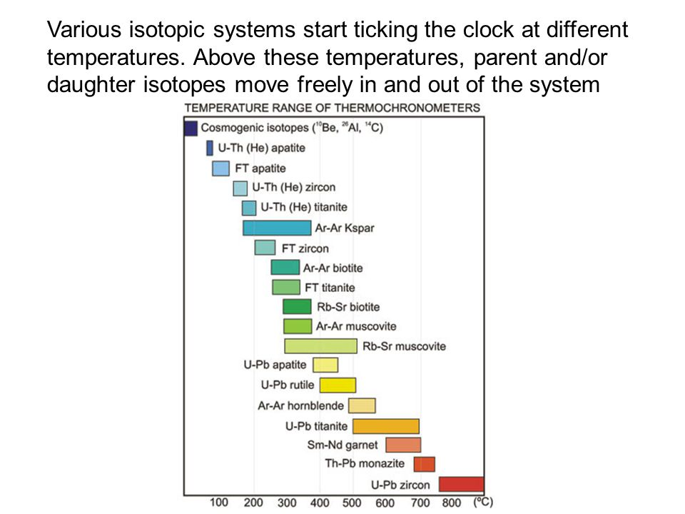 Various isotopic systems start ticking the clock at different temperatures.