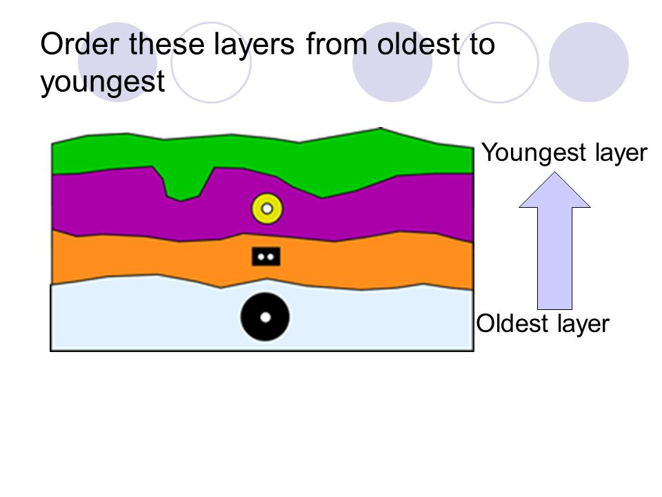 Order these layers from oldest to youngest