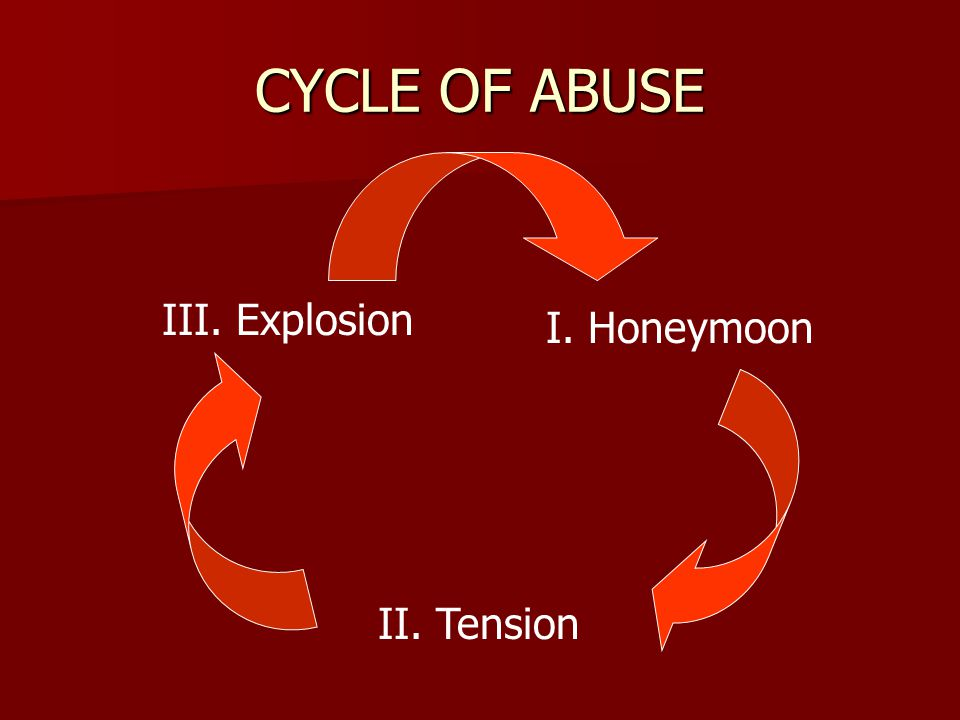 CYCLE OF ABUSE III. Explosion I. Honeymoon II. Tension