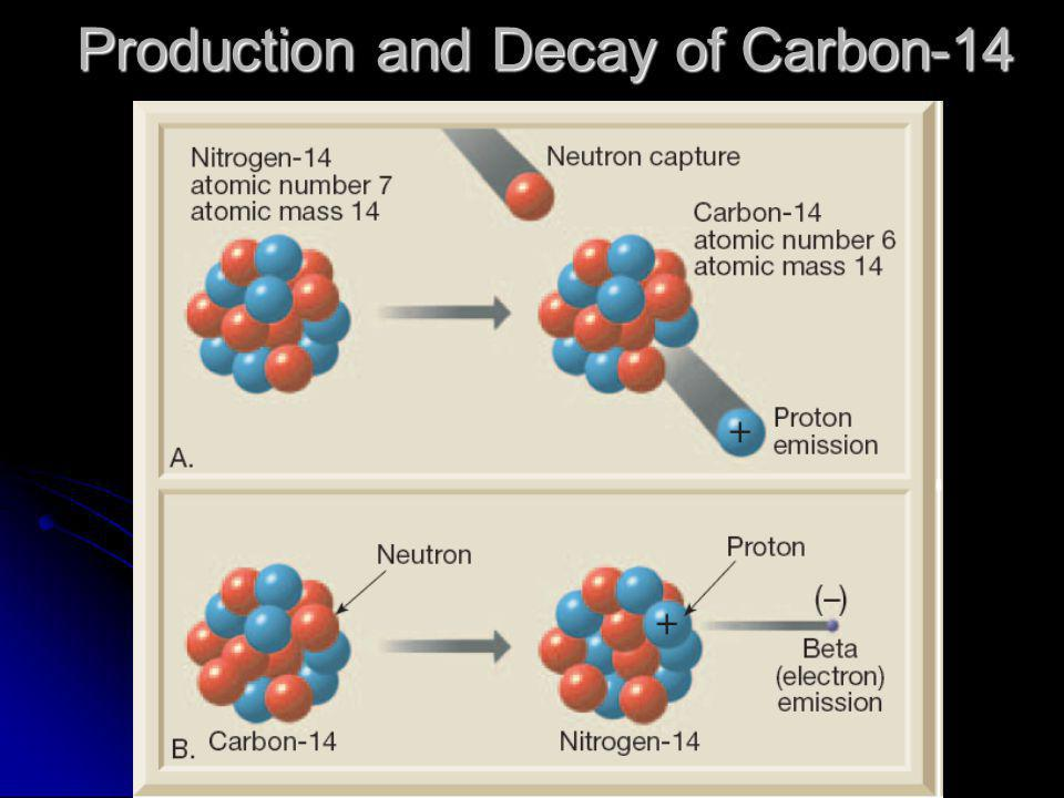 Production and Decay of Carbon-14