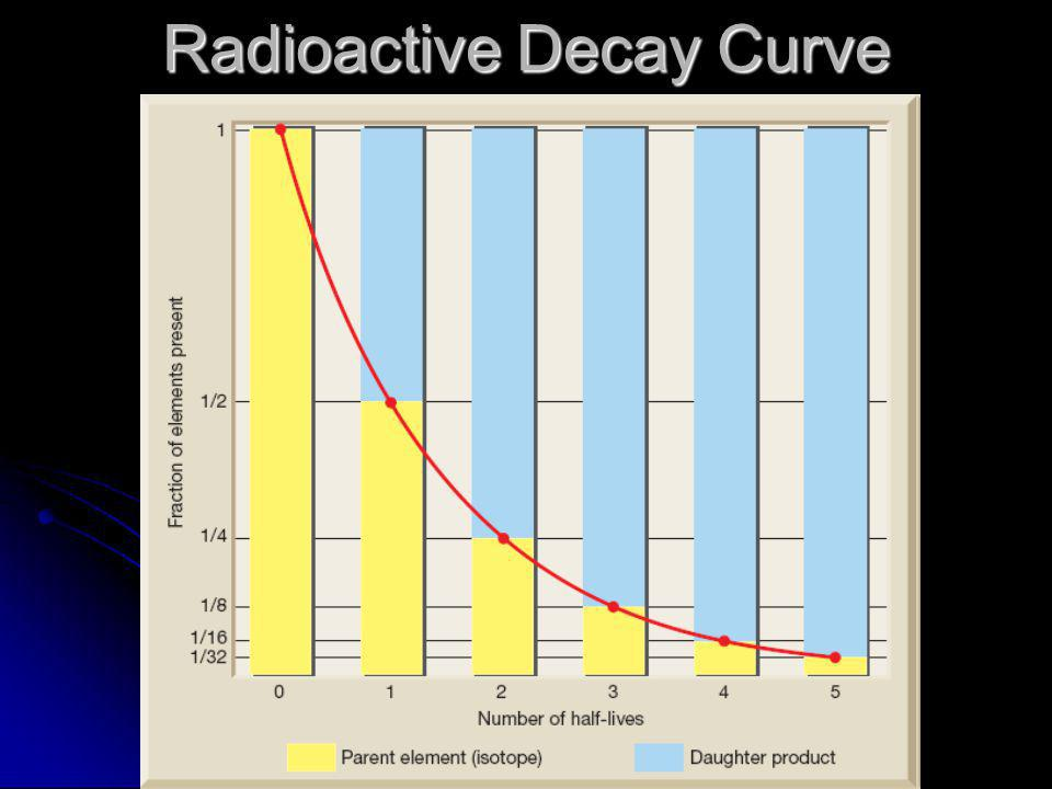 Radiometric Dating: Problems with the Assumptions ...