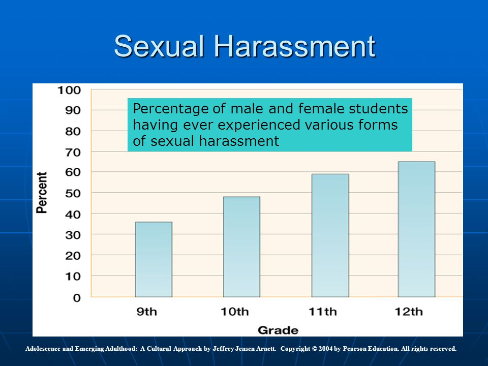 Sexual Harassment Percentage of male and female students
