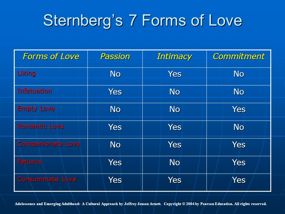 Sternberg's 7 Forms of Love