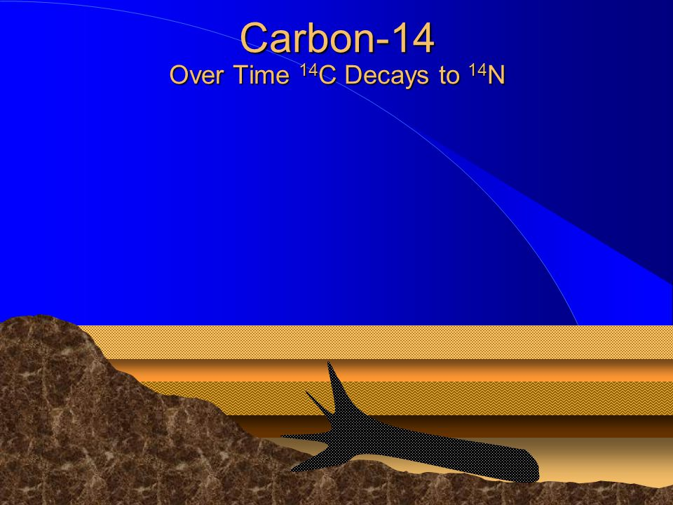 Carbon-14 Over Time 14C Decays to 14N