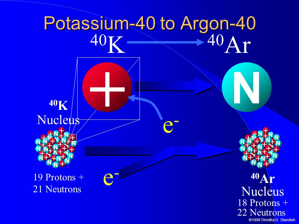 potassium 40 argon 40 dating The potassium-40 argon-40 reaction ar 40 is used for several reasons first of all, argon is inert it does not chemically react with other elements at all.