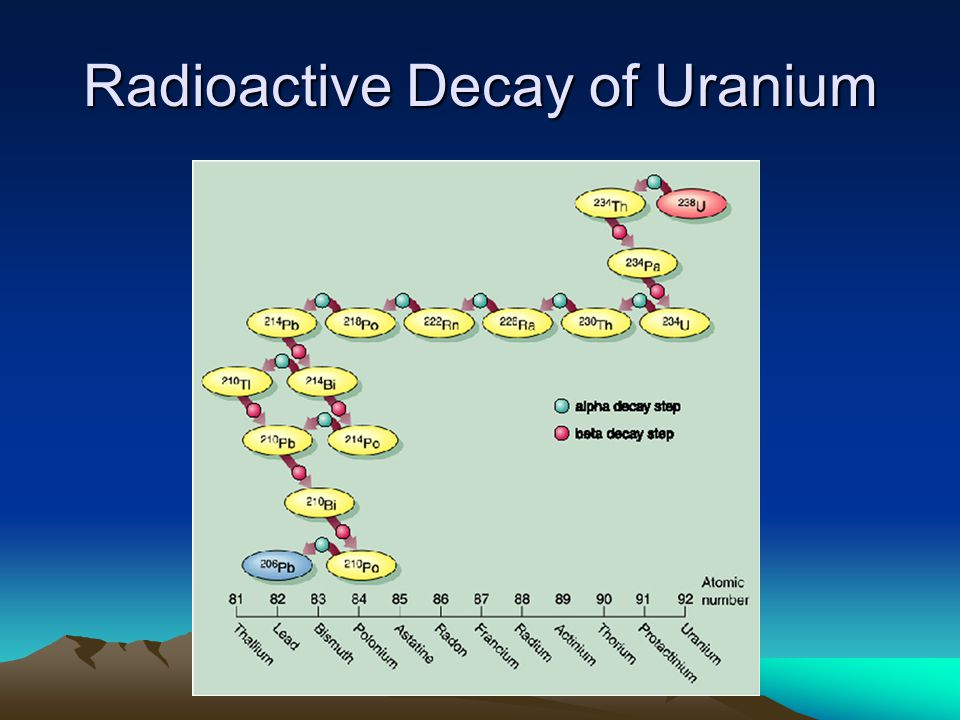 Radioactive Decay of Uranium