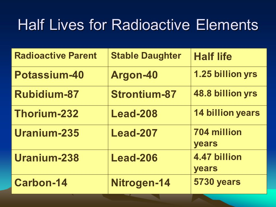 Half Lives for Radioactive Elements
