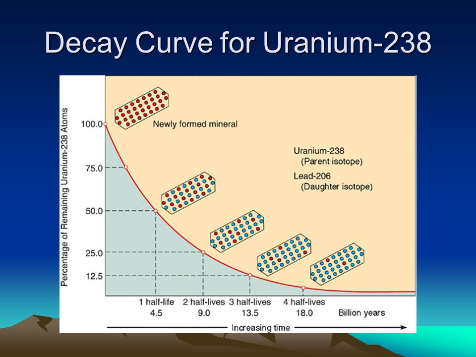 Decay Curve for Uranium-238