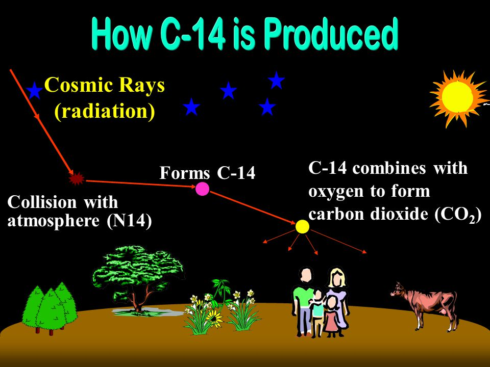 Cosmic Rays (radiation)
