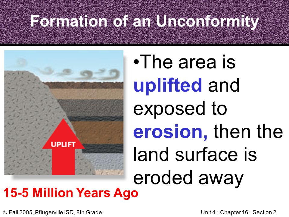 Formation of an Unconformity