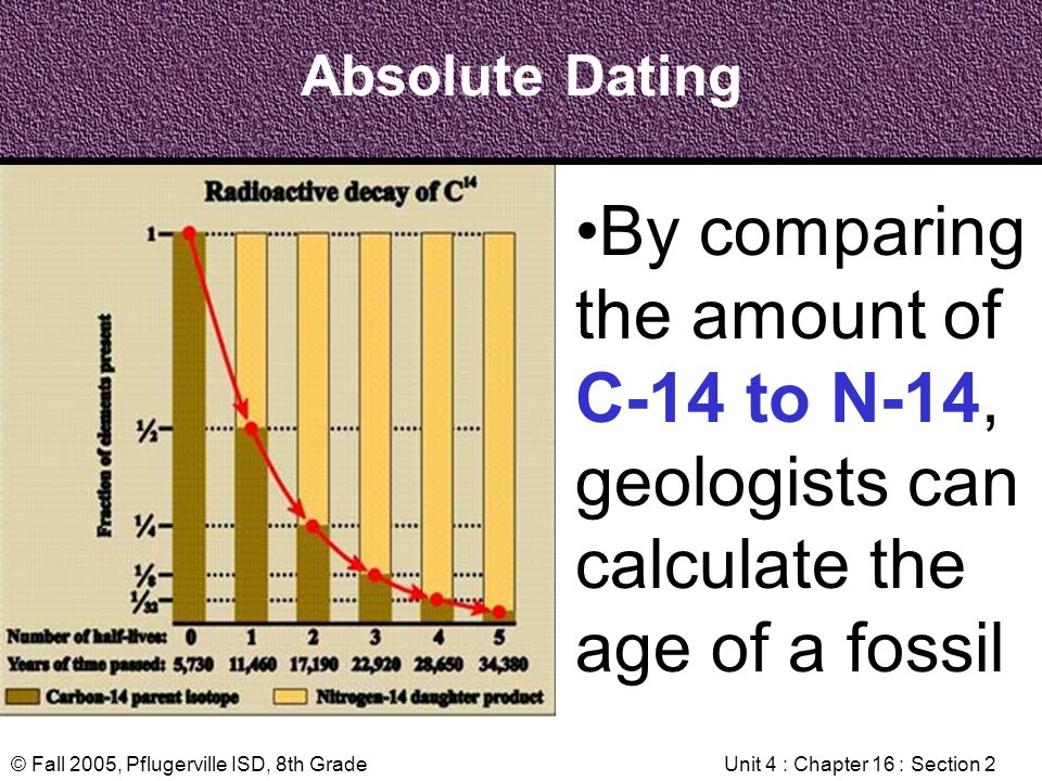 absolute dating calculator Due date for identifying the number of a calculator australia thousands of the sample and relative age dating calculator: absolute ages that they calculate your next cycle 00% free date in.