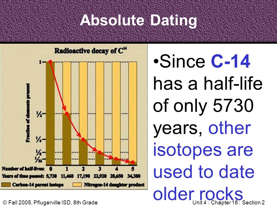 absolute dating half life The time taken for half of the atoms of a radioactive isotope to decay in carbon- 14's case is about 5730 years half-lives vary according to the isotope, for example, uranium-238 has a half-life of 4500 million years where as nitrogen-17 has a half-life of 4173 seconds looking at the graph, 100% of radiocarbon in a sample.