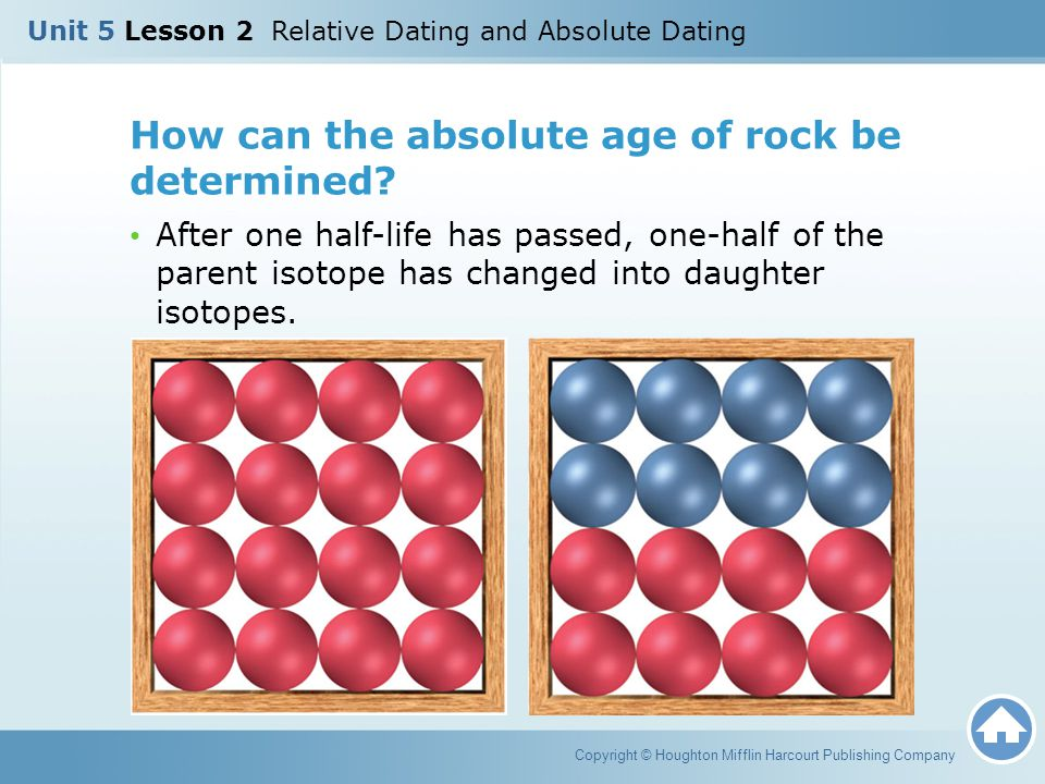 How can the absolute age of rock be determined