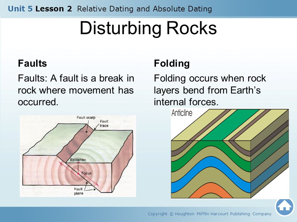 Disturbing Rocks Faults Folding