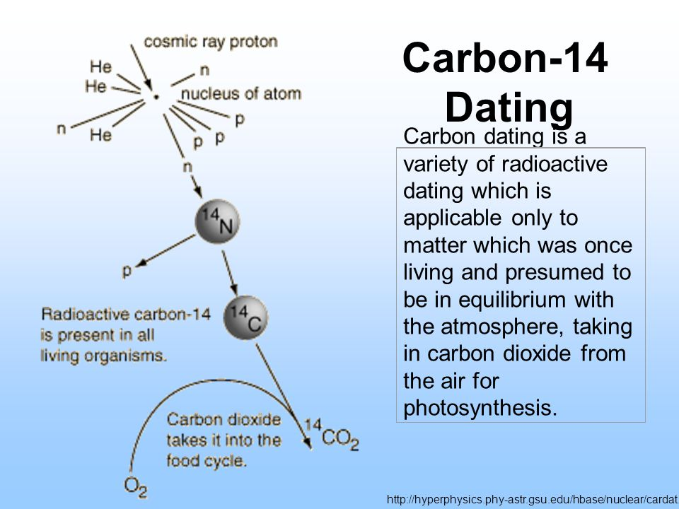 Example of radio carbon dating method